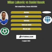 Milan Lalkovic vs Daniel Kosek h2h player stats