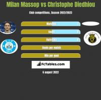 Milan Massop vs Christophe Diedhiou h2h player stats