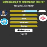 Milan Massop vs Maximiliano Caufriez h2h player stats