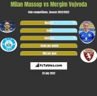 Milan Massop vs Mergim Vojvoda h2h player stats