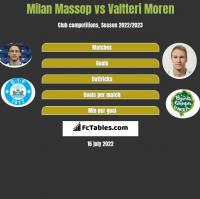 Milan Massop vs Valtteri Moren h2h player stats