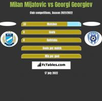 Milan Mijatovic vs Georgi Georgiev h2h player stats