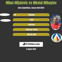 Milan Mijatovic vs Nikolai Mihaylov h2h player stats