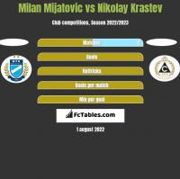 Milan Mijatovic vs Nikolay Krastev h2h player stats