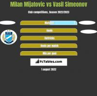 Milan Mijatovic vs Vasil Simeonov h2h player stats