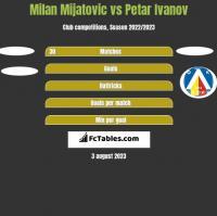 Milan Mijatovic vs Petar Ivanov h2h player stats