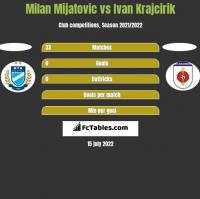 Milan Mijatovic vs Ivan Krajcirik h2h player stats