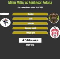 Milan Mitic vs Boubacar Fofana h2h player stats