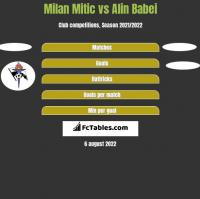 Milan Mitic vs Alin Babei h2h player stats