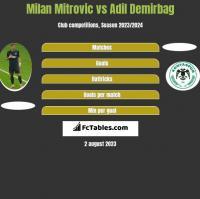 Milan Mitrovic vs Adil Demirbag h2h player stats