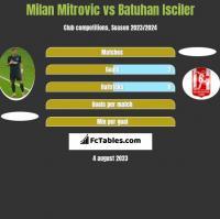 Milan Mitrovic vs Batuhan Isciler h2h player stats
