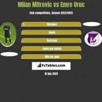 Milan Mitrovic vs Emre Uruc h2h player stats
