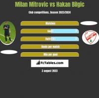 Milan Mitrovic vs Hakan Bilgic h2h player stats