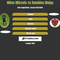 Milan Mitrovic vs Hamidou Maiga h2h player stats