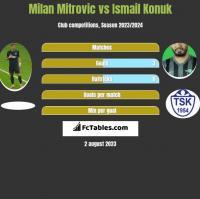 Milan Mitrovic vs Ismail Konuk h2h player stats