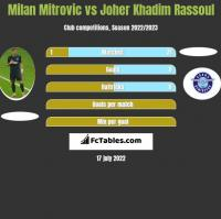 Milan Mitrovic vs Joher Khadim Rassoul h2h player stats