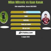 Milan Mitrovic vs Kaan Kanak h2h player stats
