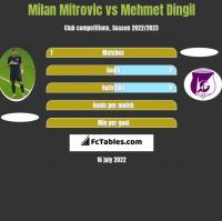 Milan Mitrovic vs Mehmet Dingil h2h player stats