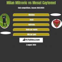 Milan Mitrovic vs Mesut Caytemel h2h player stats