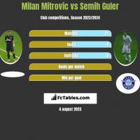 Milan Mitrovic vs Semih Guler h2h player stats
