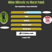 Milan Mitrovic vs Murat Paluli h2h player stats