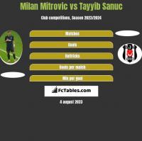 Milan Mitrovic vs Tayyib Sanuc h2h player stats