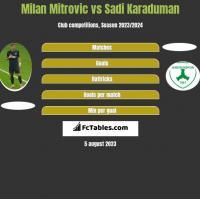 Milan Mitrovic vs Sadi Karaduman h2h player stats