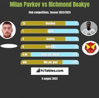 Milan Pavkov vs Richmond Boakye h2h player stats