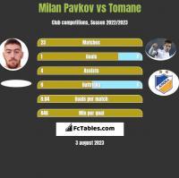 Milan Pavkov vs Tomane h2h player stats