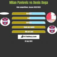 Milan Pavlovic vs Denis Duga h2h player stats