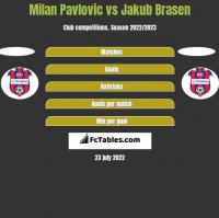 Milan Pavlovic vs Jakub Brasen h2h player stats