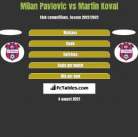 Milan Pavlovic vs Martin Koval h2h player stats