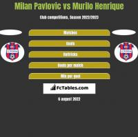 Milan Pavlovic vs Murilo Henrique h2h player stats