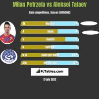 Milan Petrzela vs Aleksei Tataev h2h player stats
