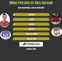 Milan Petrzela vs Ales Cermak h2h player stats