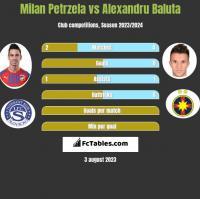 Milan Petrzela vs Alexandru Baluta h2h player stats