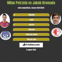 Milan Petrzela vs Jakub Hromada h2h player stats