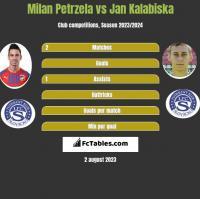 Milan Petrzela vs Jan Kalabiska h2h player stats