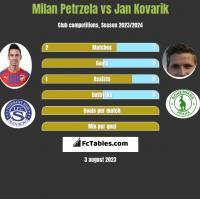 Milan Petrzela vs Jan Kovarik h2h player stats
