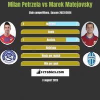 Milan Petrzela vs Marek Matejovsky h2h player stats