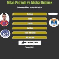 Milan Petrzela vs Michal Hubinek h2h player stats
