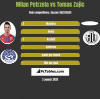 Milan Petrzela vs Tomas Zajic h2h player stats