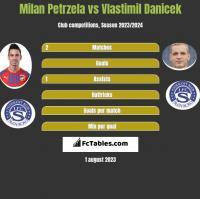 Milan Petrzela vs Vlastimil Danicek h2h player stats