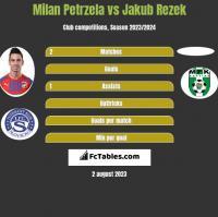 Milan Petrzela vs Jakub Rezek h2h player stats