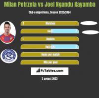 Milan Petrzela vs Joel Ngandu Kayamba h2h player stats