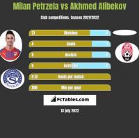 Milan Petrzela vs Akhmed Alibekov h2h player stats