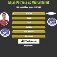 Milan Petrzela vs Michal Kohut h2h player stats