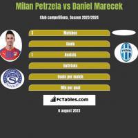 Milan Petrzela vs Daniel Marecek h2h player stats