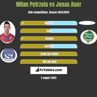 Milan Petrzela vs Jonas Auer h2h player stats
