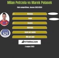 Milan Petrzela vs Marek Polasek h2h player stats